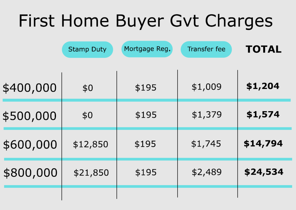 Government charges when buying a house as a first home buyer in QLD