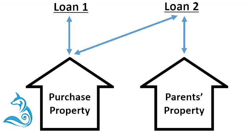 How a guarantor works - Home Loans Explained