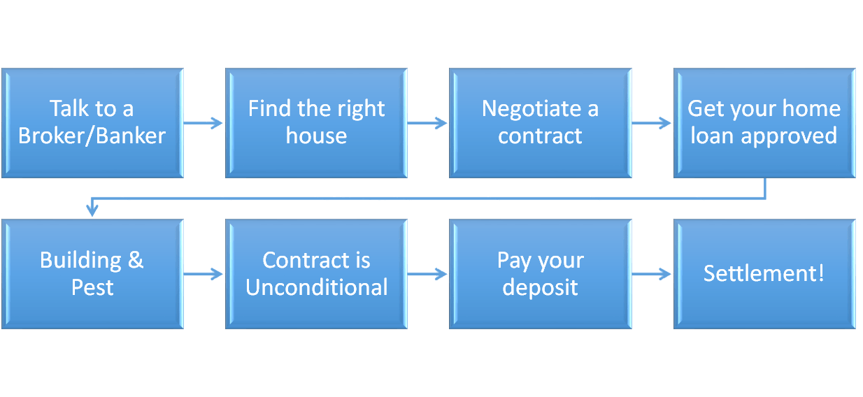 The Home Buying Process explained in a simple flow diagram